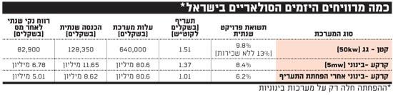 כמה מרוויחים היזמים הסולאריים בישראל